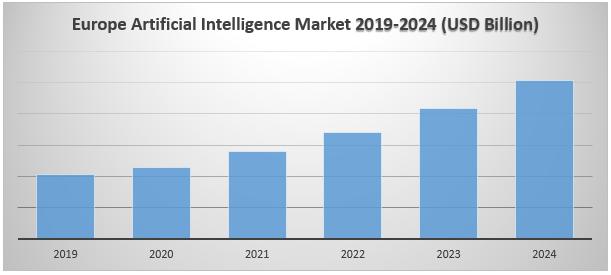 Europe Artificial Intelligence (AI) Market1