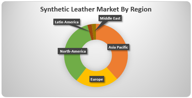 Synthetic Leather Market2