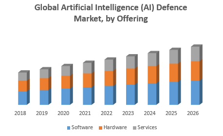 Global Artificial Intelligence (AI) Defence Market