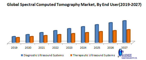 Global Spectral Computed Tomography Market