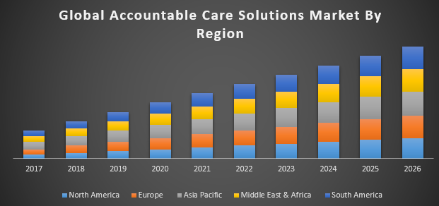 Global Accountable Care Solutions Market