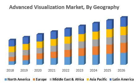 Advanced Visualization Market, By Geography