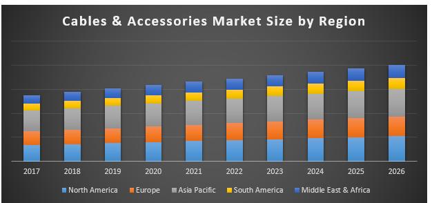 Cables & Accessories Market