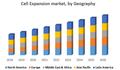 Cell Expansion market, by Geography