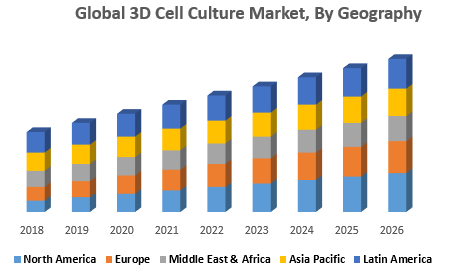 Global 3D Cell Culture Market, By Geography
