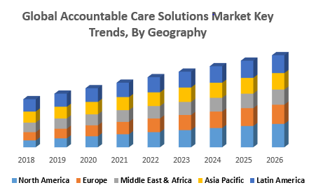 Global Accountable Care Solutions Market Key Trends, By Geograph