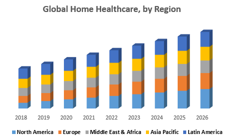 Global Home Healthcare, by Region