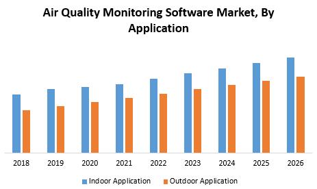 Air Quality Monitoring Software Market