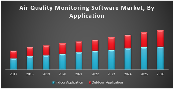 Air Quality Monitoring Software Market