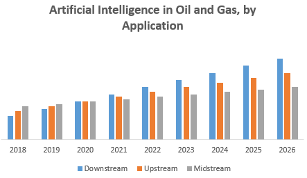 Artificial Intelligence in Oil and Gas, by Application