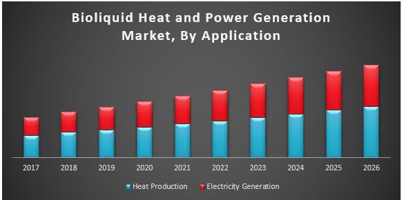Bioliquid Heat and Power Generation Market
