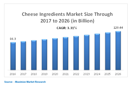 CHEES INGREDIANTS MARKET