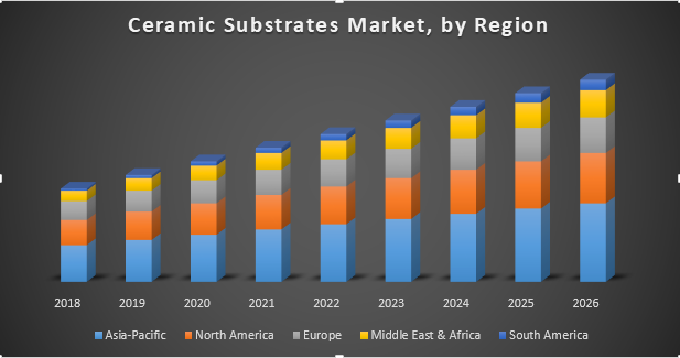 Global Ceramic Substrates Market - Global Industry analysis and Forecast  (2018-2026)