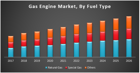 Gas Engine Market
