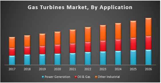 Gas Turbines Market
