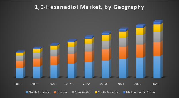 Global 1, 6-Hexanediol Market