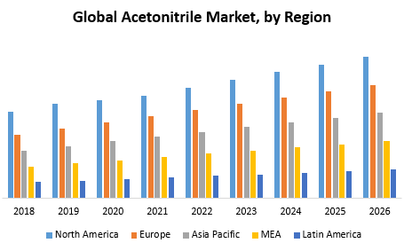 Global Acetonitrile Market