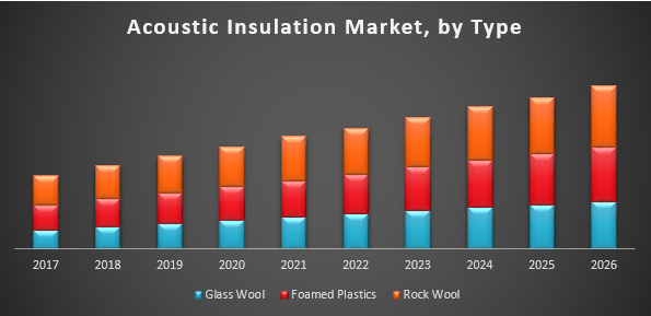 Global Acoustic Insulation Market