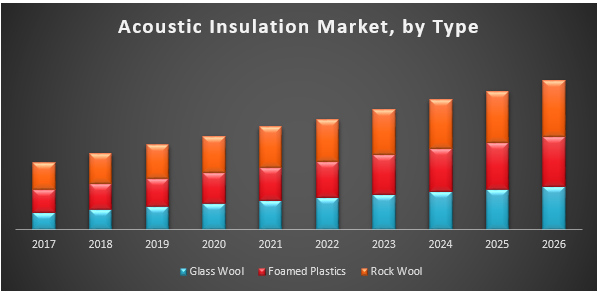 Global Acoustic Insulation Market
