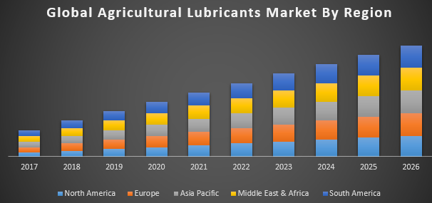 Global Agricultural Lubricants Market