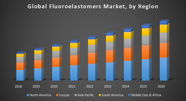 Global Fluoroelastomers Market, by Region
