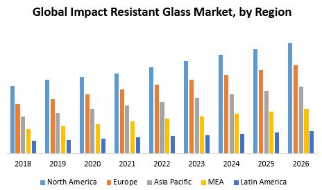 Global Impact Resistant Glass Market