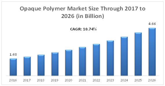 Global Opaque Polymer Market