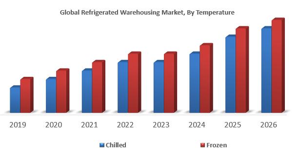 Global Refrigerated Warehousing Market