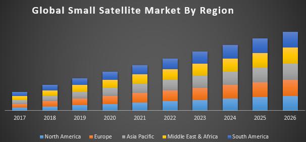 Global Small Satellite Market