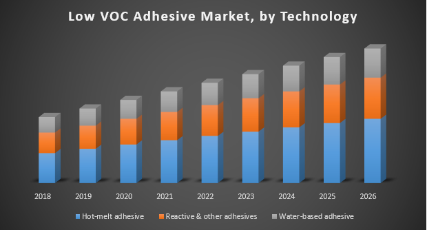 Low VOC Adhesive Market, by Technology