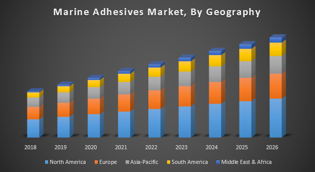 Marine Adhesives Market, By Geography