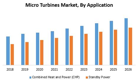 Micro Turbines Market