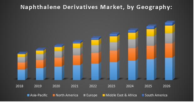Naphthalene Derivatives Market, by Geography