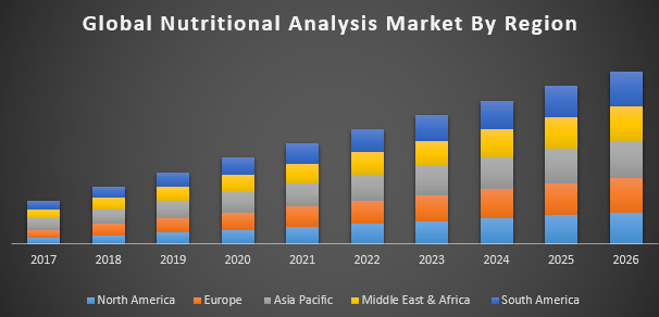 Nutritional Analysis Market