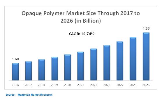 Opaque polymer market