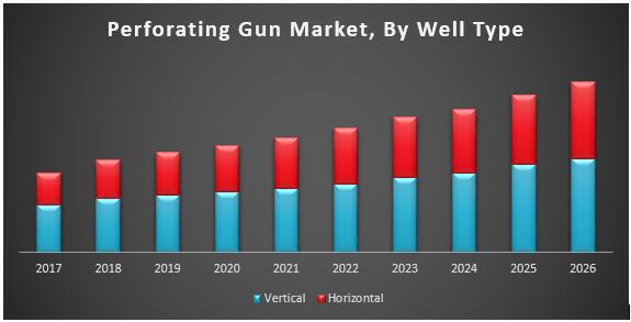 Perforating Gun Market