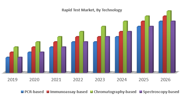 Rapid Test Market