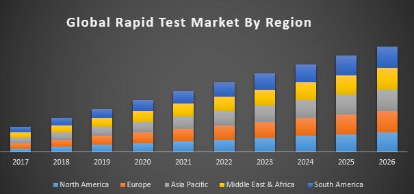 Rapid Test Market