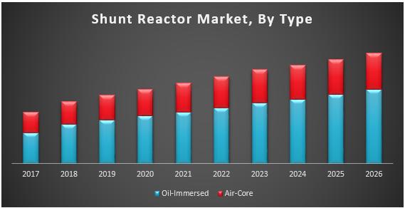 Shunt Reactor Market