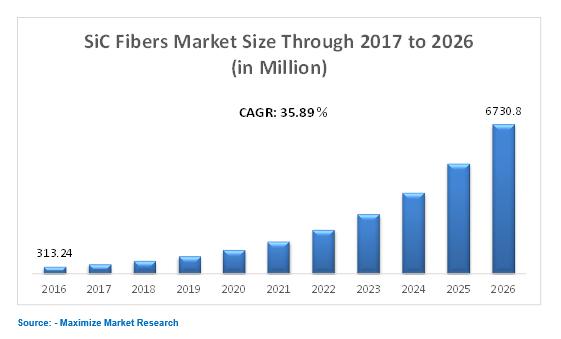 SiC fiber market