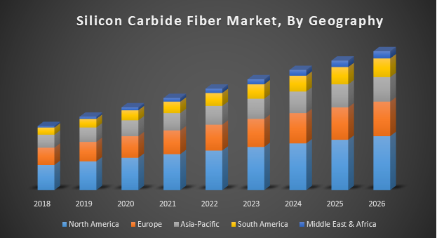 Silicon Carbide Fiber Market, By Geography