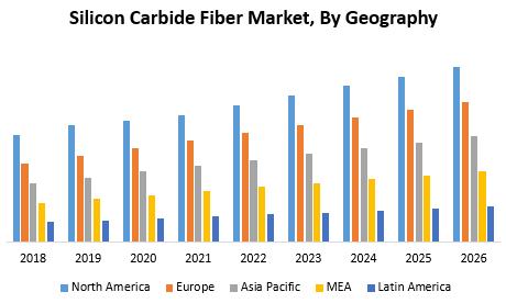 Silicon Carbide Fiber Market