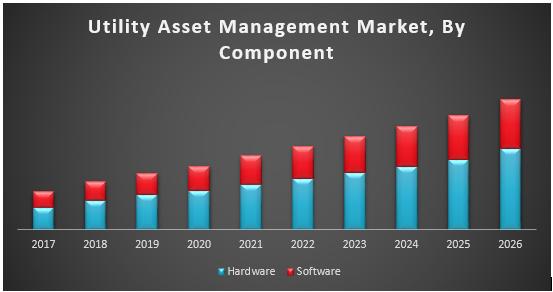 Utility Asset Management Market