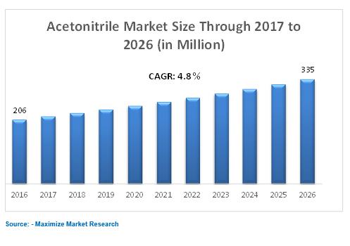 Global Acetonitrile Market