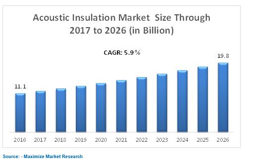 acoustic insulation market