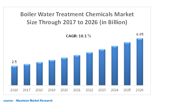 Global Boiler Water Treatment Chemicals Market
