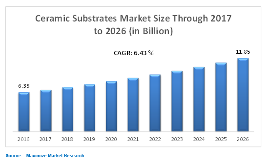 Ceramic Substrates Market Global Industry Analysis And