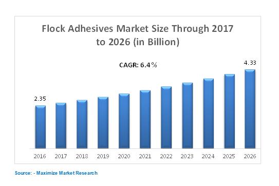 flock adhesive market