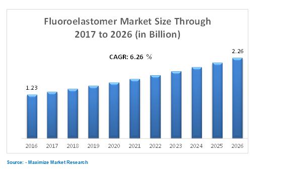 flurolastomer market