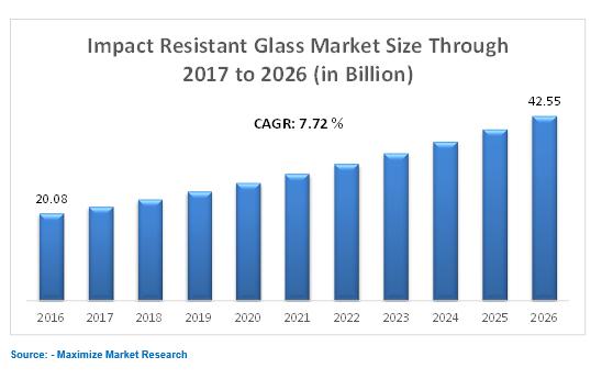 impact resistance glass market